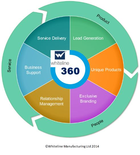 Whiteline U2019s 360 Degree Business Solution